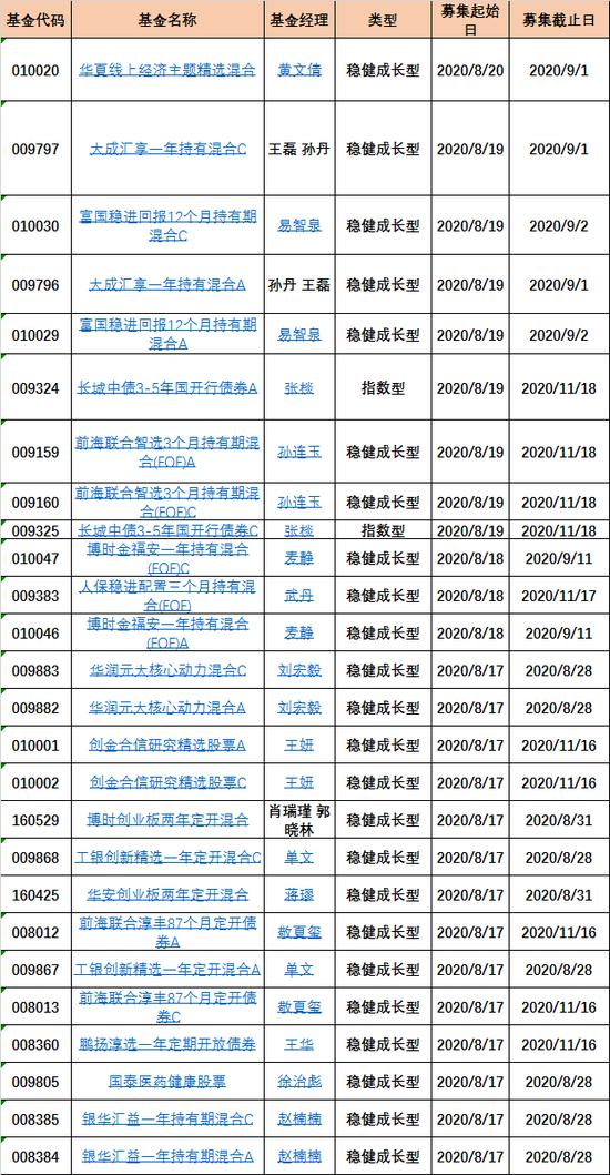 数据来源:新浪基金数据库 统计区间:2020年8月17日-8月21日