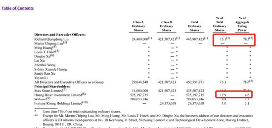 福州期货配资公司成都 京东股价走低最新美股市值近634亿美元 刘强东目前身家或超1000亿元