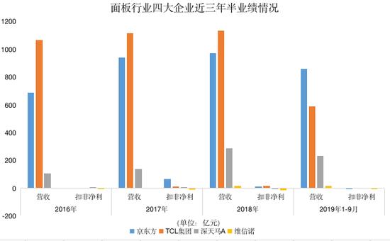 京东方TCL扣非净利均大跌   面板亏损程度创历史新高