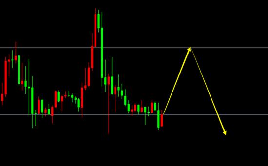 宗校立:美元货币政策基调已定 寻机沽空黄金