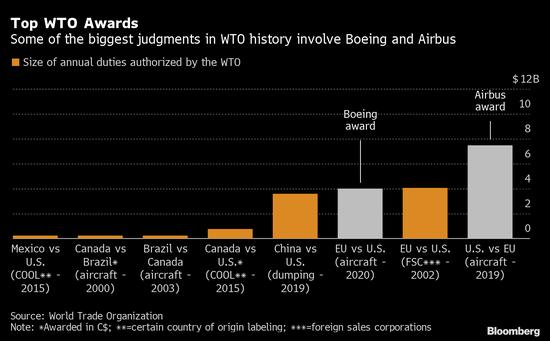 欧盟与美国就波音-空客贸易争端达成为期五年关税休战协议
