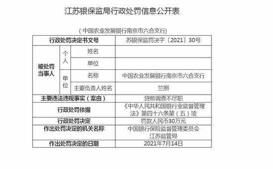 农发行南京六合支行被罚30万:因贷前调查不尽职