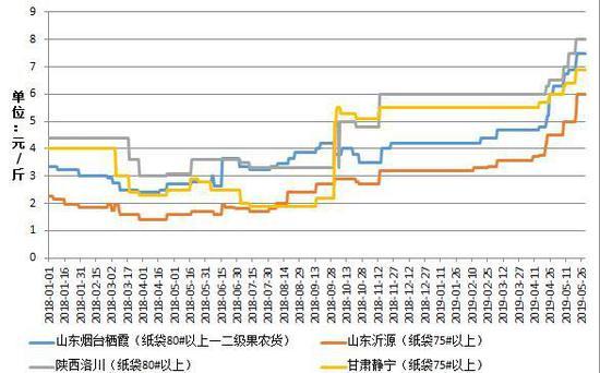 「环球金融期货直播间」冷库存储处于低位 苹果或仍居高运行 期货苹果 第7张