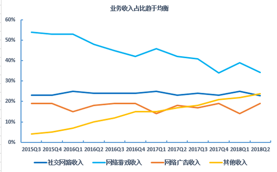 腾讯业务布局和收入变动(来源:富途证券)