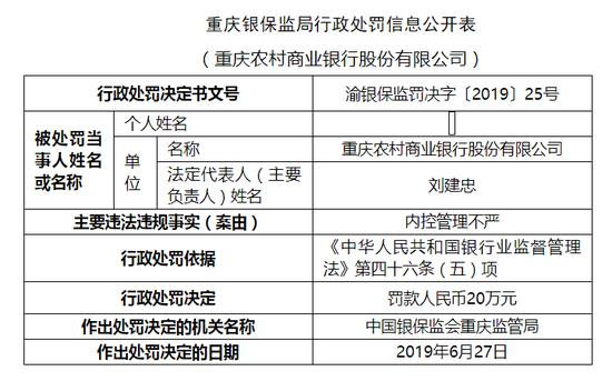 重庆农商行被罚20万:内控管理不严