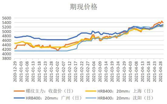 华联期货:供需转向平稳 钢价涨势放缓