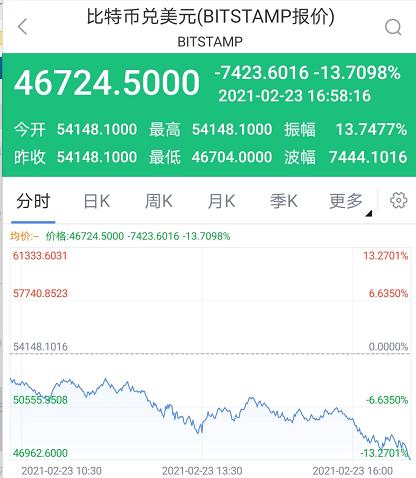 比特币失守46000美元/枚 美股区块链概念股盘前重挫