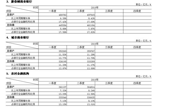 银保监会:二季度末银行业本外币资产同比增8.2%