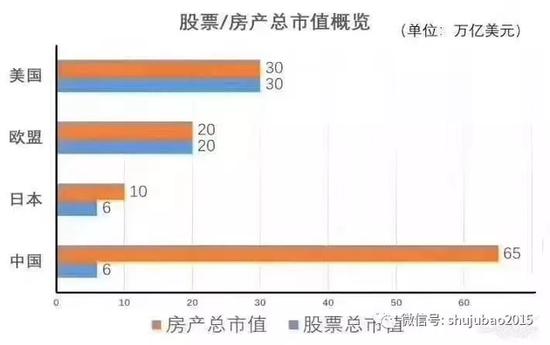 中國房產市值超美歐日總和 股票市值卻僅有1/10