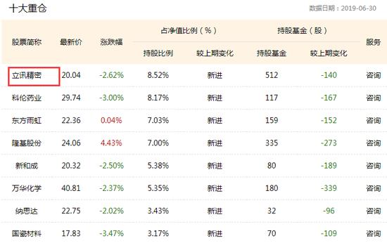 图:睿远成长价值混合基金2019q2重仓股