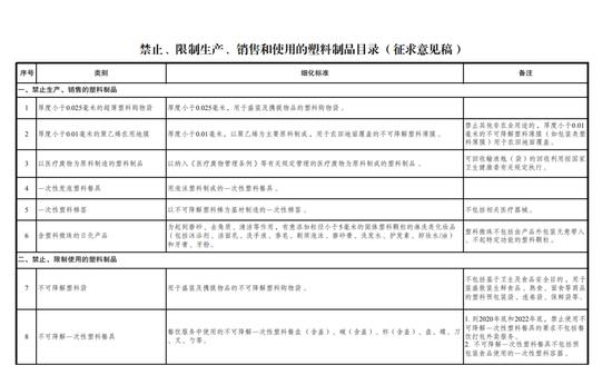 附件:禁止、限制生产、销售和使用的塑料制品目录(征求意见稿)