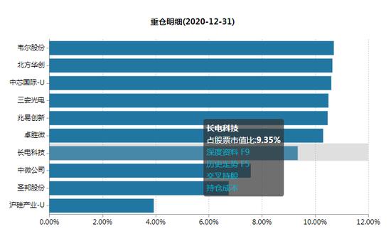 数据来源:WIND 截止日期:2020年12月31日