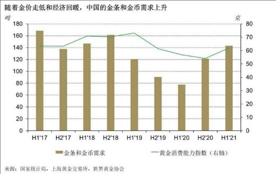2021年二季度中国金条金币需求同比大增41% 实物黄金对冲通胀需求高企