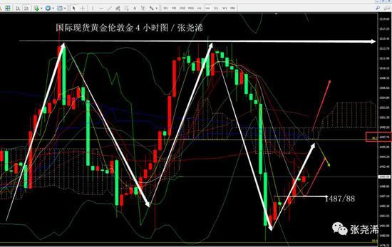 张尧浠:经贸不定美指股指显弱 黄金止跌有望反弹延续
