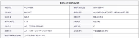 股指期货基础知识:中证500股指期货介绍