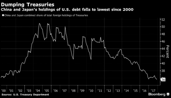 中國11月減持美債126億美元 創2017年7月以來新低