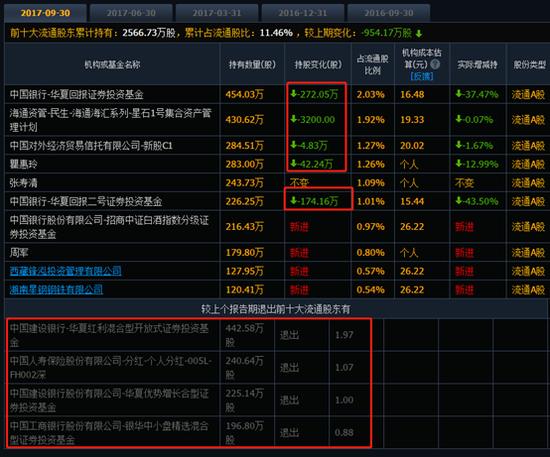 去年11月16日创出新高32.25元后,股价一路下滑
