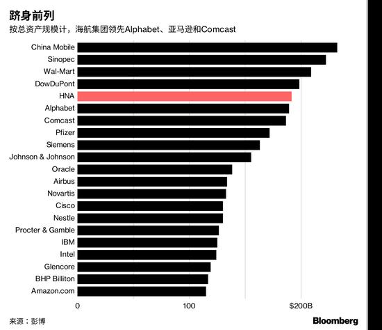 1000亿元资金缺口 海航还有哪些资产可卖海航控股