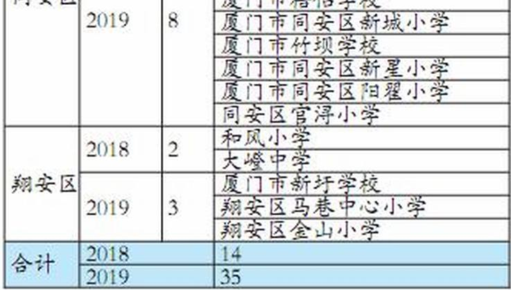 """""""刷臉""""健身 廈門49所學校11月將實現"""