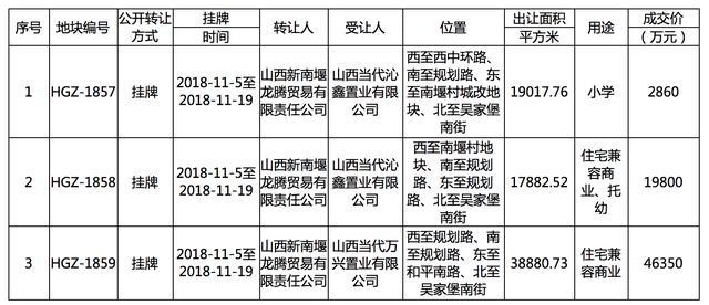 太原成交11宗土地共计23亿元,地价最高达到7500元/㎡!