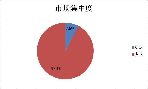 资料来源:公司招股书,华盛证券
