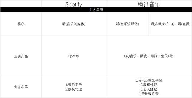 资料来源:腾讯音乐及Spotify招股书,华盛证券