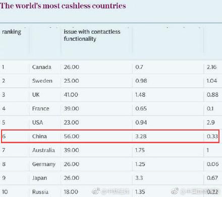 全球10大无现金国家中国仅排第6