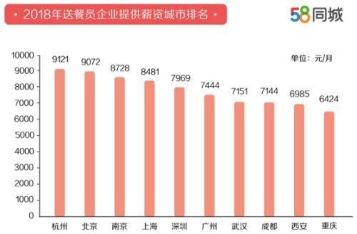 送餐员平均月薪城市排名。图片来源:文中报告