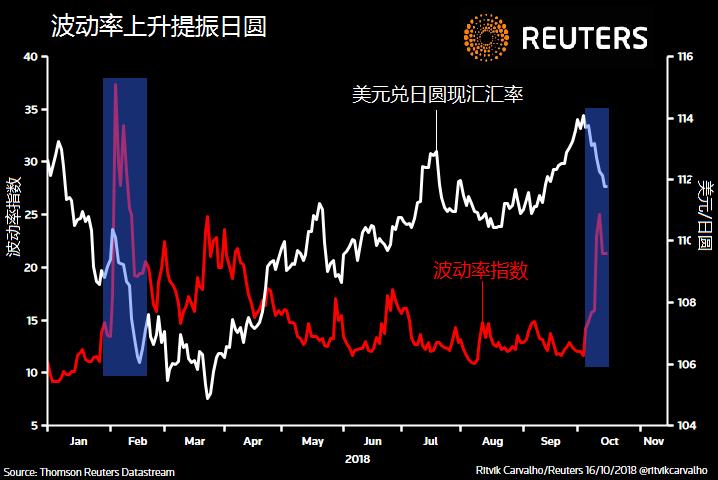 若全球市场遭遇暴风雨 日元和瑞郎将重现避险魅力?+外汇在哪里开户