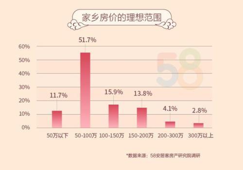 51.7%的受访者希望房屋总价在50-100万之间。来源:58安居客房产研究院