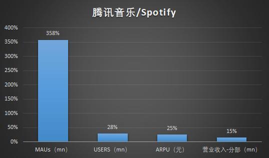 资料来源:腾讯音乐招股书,华盛证券