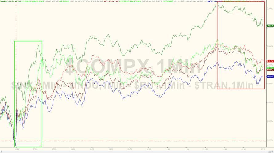 美股美元强势霸屏 欧元英镑难脱困境
