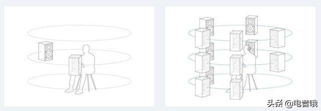 索尼(SONY)发布360 Reality Audio 音乐技术格式__财经头条