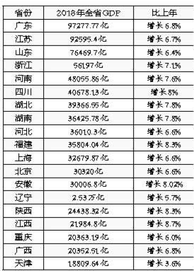 """31省份经济""""成绩单"""":广东江苏GDP领跑全国首破9万亿"""
