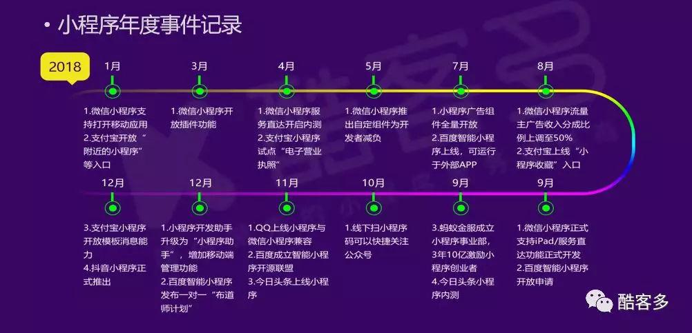 电商平台全面转向微信小程序 32