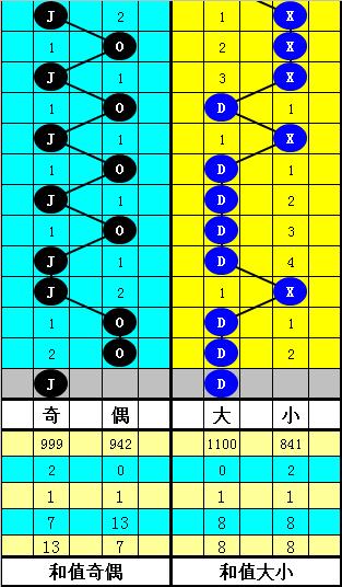 韜韜大樂透第20010期:前區偶數和值