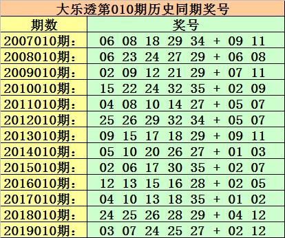陳青峰大樂透第20010期:前區殺一尾0