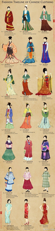 中国历代女子服饰演变史 Fashion Timeline of Chinese Women's Clo