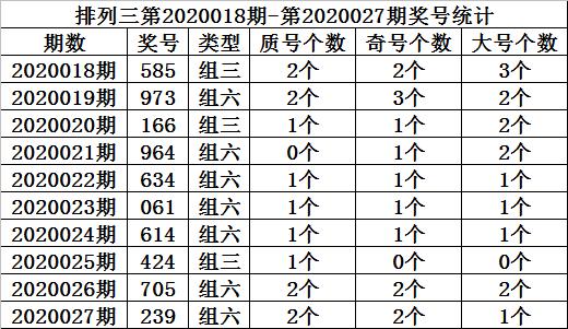 [新浪彩票]金心排列三第20028期:直选个位质数1