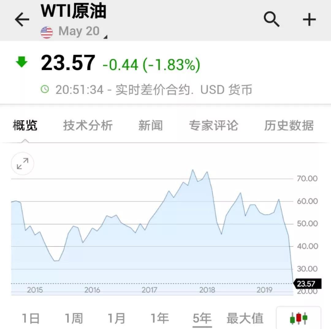 wti原油近五年走势图。数据来源:英为财情