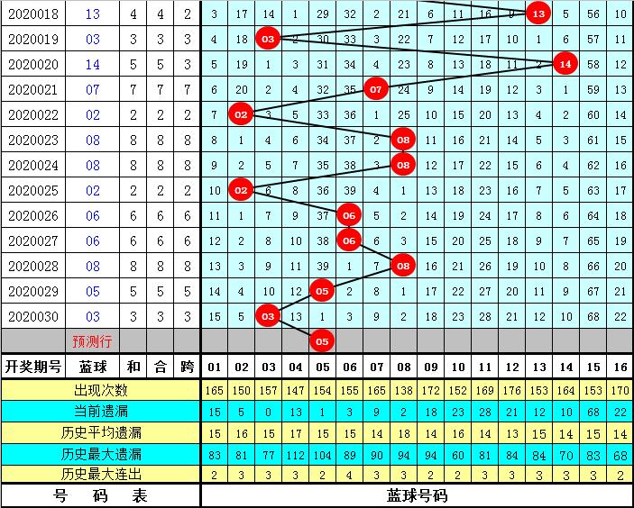 李笑岚双色球第20031期:双胆看04 27