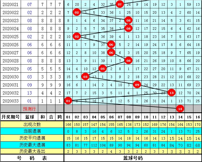 李笑岚双色球第20034期:冷码蓝球解冻