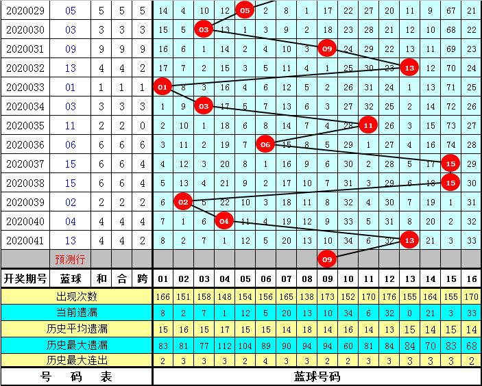 李阳双色球第20042期:蓝球跨度走小