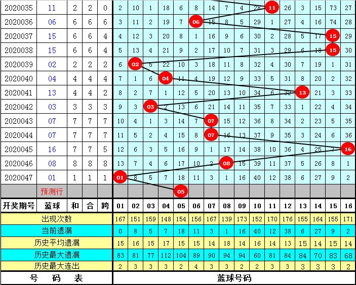 黄岛主双色球第20048期:红球双胆08 32
