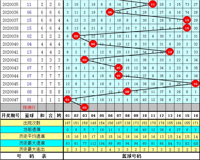K哥双色球第20048期:防奇数蓝球
