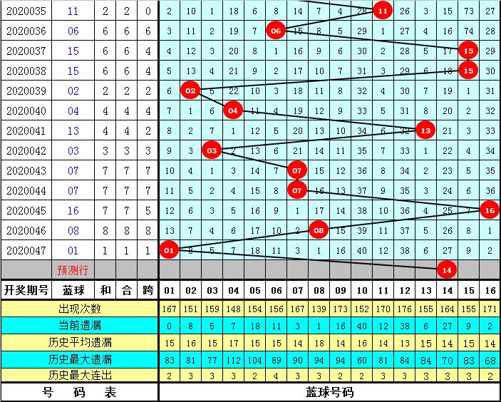 K哥双色球第20048期:红球胆码02 17