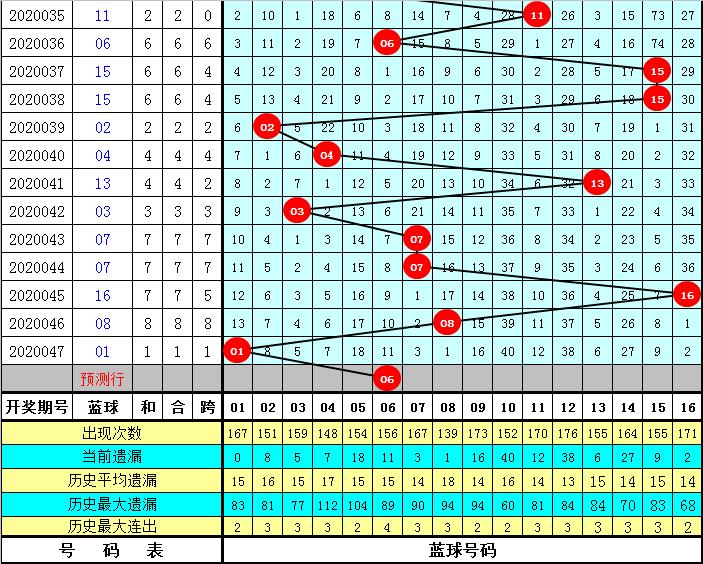 姜山双色球第20048期:龙头锁定02
