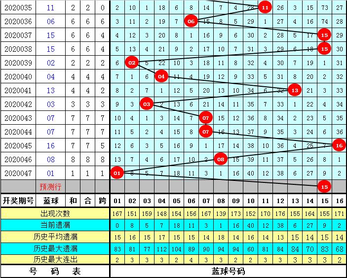 何明双色球第20048期:红球三胆18 24 30