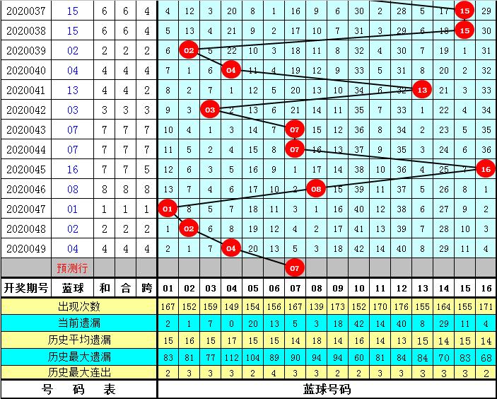 李笑岚双色球第20050期:红一区走冷