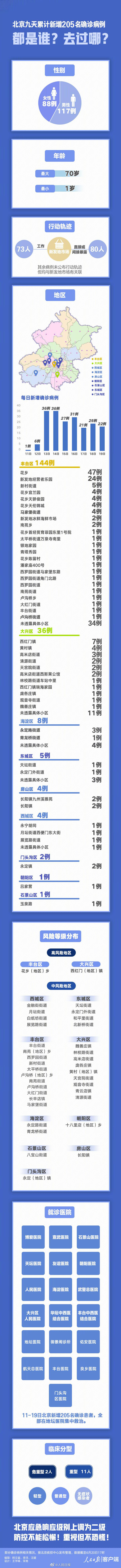 向前扩散!北京22天内有331个新病例出现在哪里